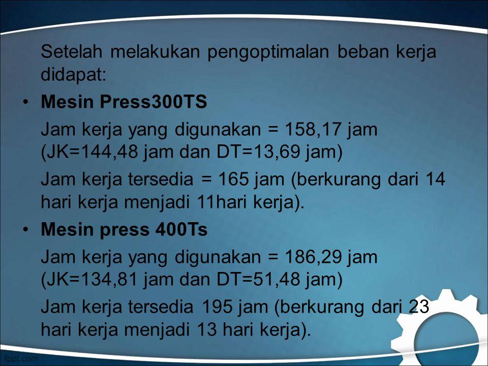 Setelah melakukan pengoptimalan beban kerja didapat: Mesin Press300TS Jam kerja yang digunakan = 158,17 jam (JK=144,48 jam dan DT=13,69 jam) Jam kerja tersedia = 165 jam (berkurang dari 14 hari kerja menjadi 11hari kerja).