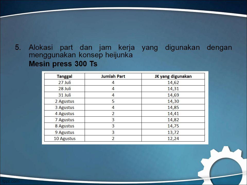 5.Alokasi part dan jam kerja yang digunakan dengan menggunakan konsep heijunka Mesin press 300 Ts