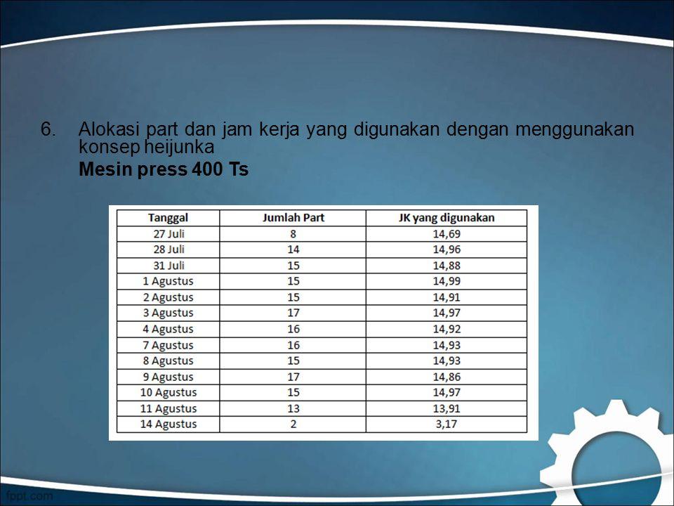 6.Alokasi part dan jam kerja yang digunakan dengan menggunakan konsep heijunka Mesin press 400 Ts