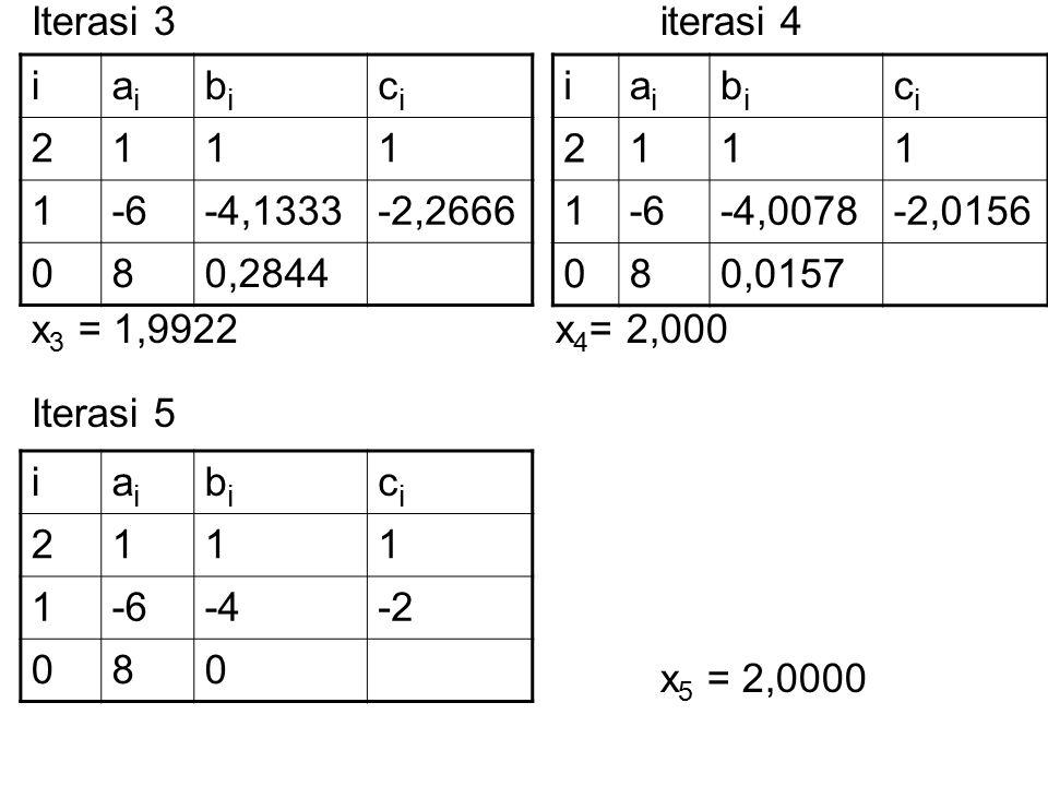 Iterasi 3iterasi 4 x 3 = 1,9922x 4 = 2,000 Iterasi 5 x 5 = 2,0000 iaiai bibi cici 2111 1-6-4,1333-2,2666 080,2844 iaiai bibi cici 2111 1-6-4,0078-2,0156 080,0157 iaiai bibi cici 2111 1-6-4-2 080