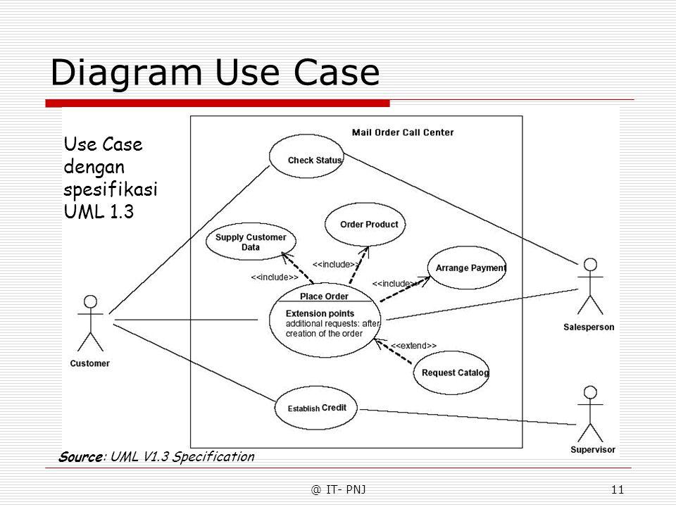 @ IT- PNJ11 Diagram Use Case Use Case dengan spesifikasi UML 1.3 Source: UML V1.3 Specification