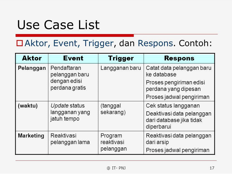 @ IT- PNJ17 Use Case List  Aktor, Event, Trigger, dan Respons. Contoh: AktorEventTriggerRespons PelangganPendaftaran pelanggan baru dengan edisi perd