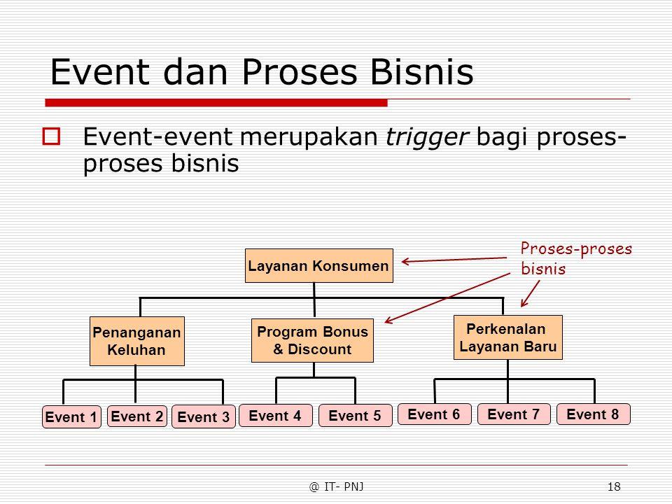 @ IT- PNJ18 Event dan Proses Bisnis  Event-event merupakan trigger bagi proses- proses bisnis Penanganan Keluhan Layanan Konsumen Perkenalan Layanan