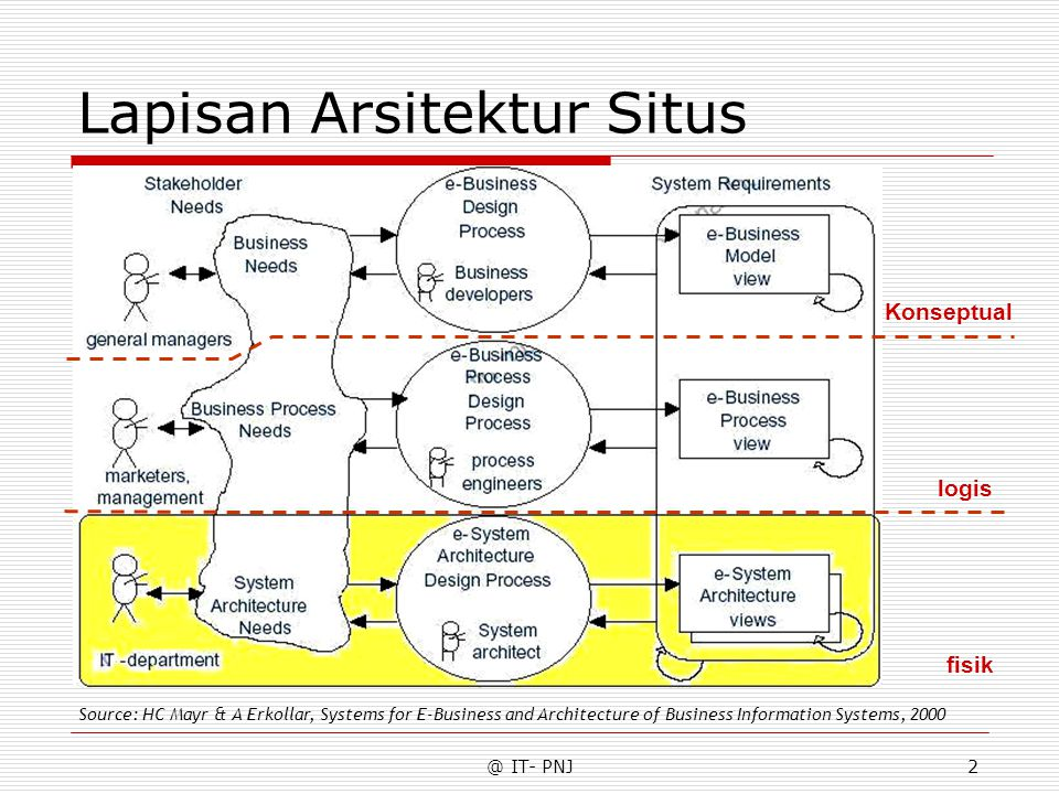 @ IT- PNJ2 Lapisan Arsitektur Situs Source: HC Mayr & A Erkollar, Systems for E-Business and Architecture of Business Information Systems, 2000 fisik