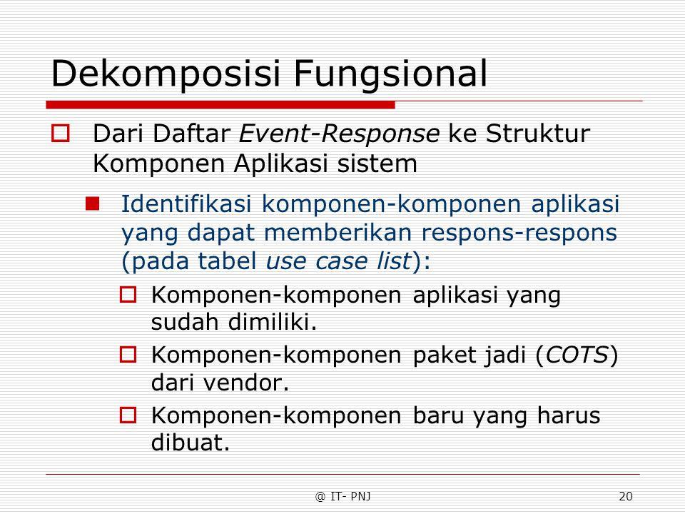 @ IT- PNJ20 Dekomposisi Fungsional  Dari Daftar Event-Response ke Struktur Komponen Aplikasi sistem Identifikasi komponen-komponen aplikasi yang dapat memberikan respons-respons (pada tabel use case list):  Komponen-komponen aplikasi yang sudah dimiliki.