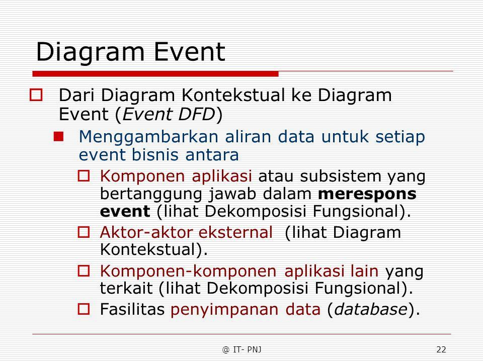 @ IT- PNJ22 Diagram Event  Dari Diagram Kontekstual ke Diagram Event (Event DFD) Menggambarkan aliran data untuk setiap event bisnis antara  Komponen aplikasi atau subsistem yang bertanggung jawab dalam merespons event (lihat Dekomposisi Fungsional).