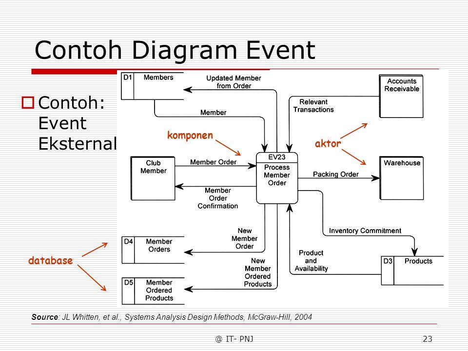 @ IT- PNJ23 Contoh Diagram Event Source: JL Whitten, et al., Systems Analysis Design Methods, McGraw-Hill, 2004 aktor database komponen  Contoh: Event Eksternal