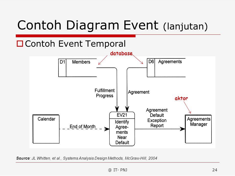 @ IT- PNJ24 Contoh Diagram Event (lanjutan) Source: JL Whitten, et al., Systems Analysis Design Methods, McGraw-Hill, 2004 aktor database  Contoh Event Temporal