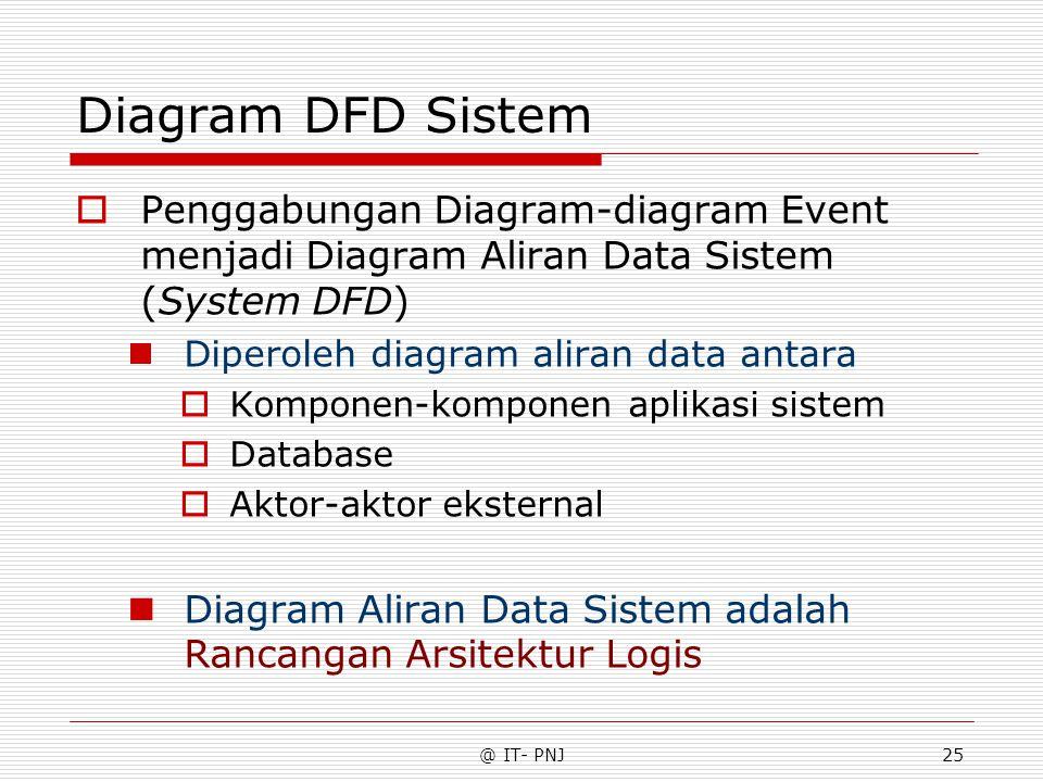 @ IT- PNJ25 Diagram DFD Sistem  Penggabungan Diagram-diagram Event menjadi Diagram Aliran Data Sistem (System DFD) Diperoleh diagram aliran data antara  Komponen-komponen aplikasi sistem  Database  Aktor-aktor eksternal Diagram Aliran Data Sistem adalah Rancangan Arsitektur Logis