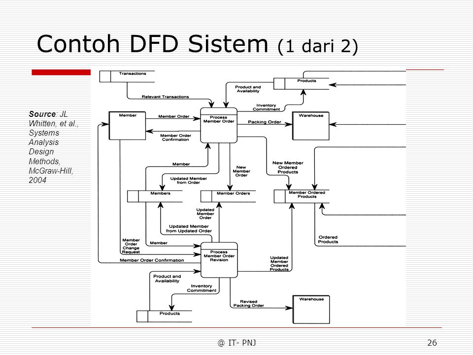 @ IT- PNJ26 Contoh DFD Sistem (1 dari 2) Source: JL Whitten, et al., Systems Analysis Design Methods, McGraw-Hill, 2004