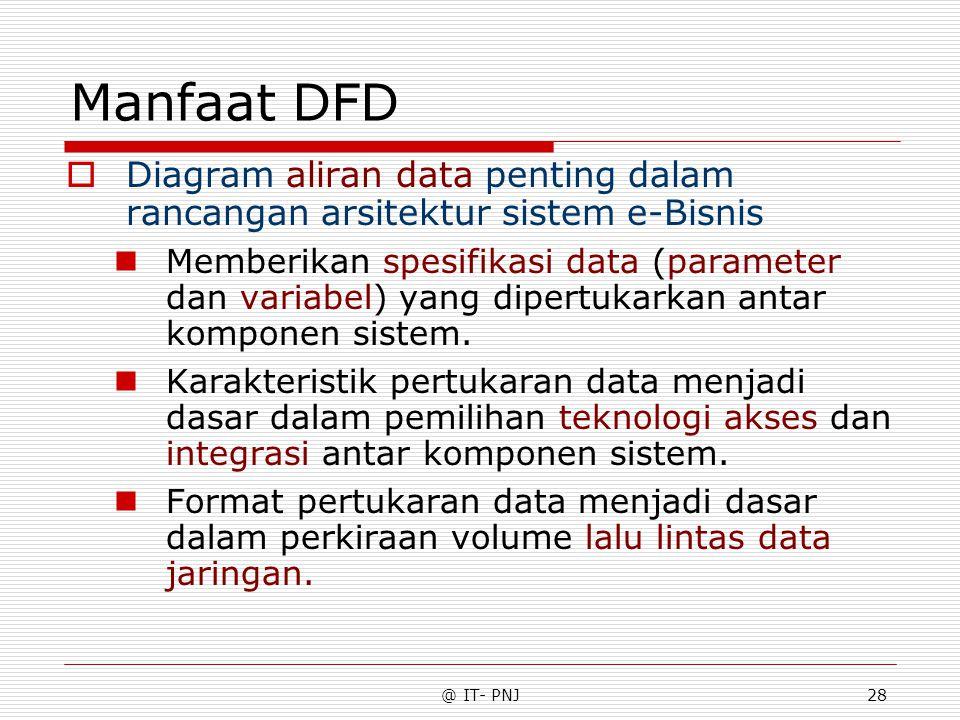 @ IT- PNJ28 Manfaat DFD  Diagram aliran data penting dalam rancangan arsitektur sistem e-Bisnis Memberikan spesifikasi data (parameter dan variabel) yang dipertukarkan antar komponen sistem.