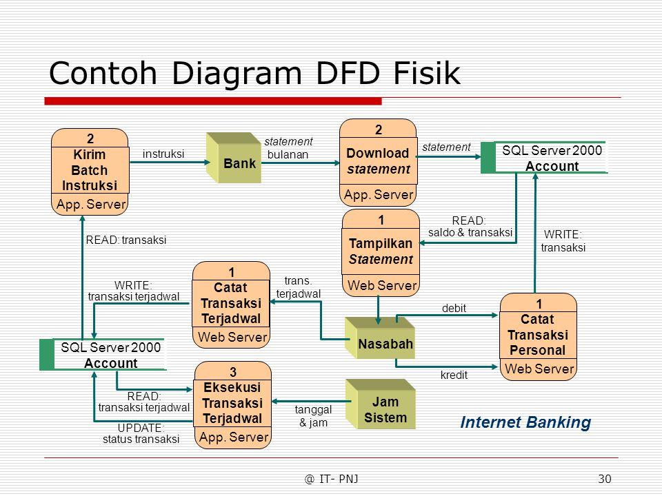 @ IT- PNJ30 Contoh Diagram DFD Fisik Bank Nasabah Jam Sistem Eksekusi Transaksi Terjadwal 3 App. Server Download statement 2 App. Server Catat Transak