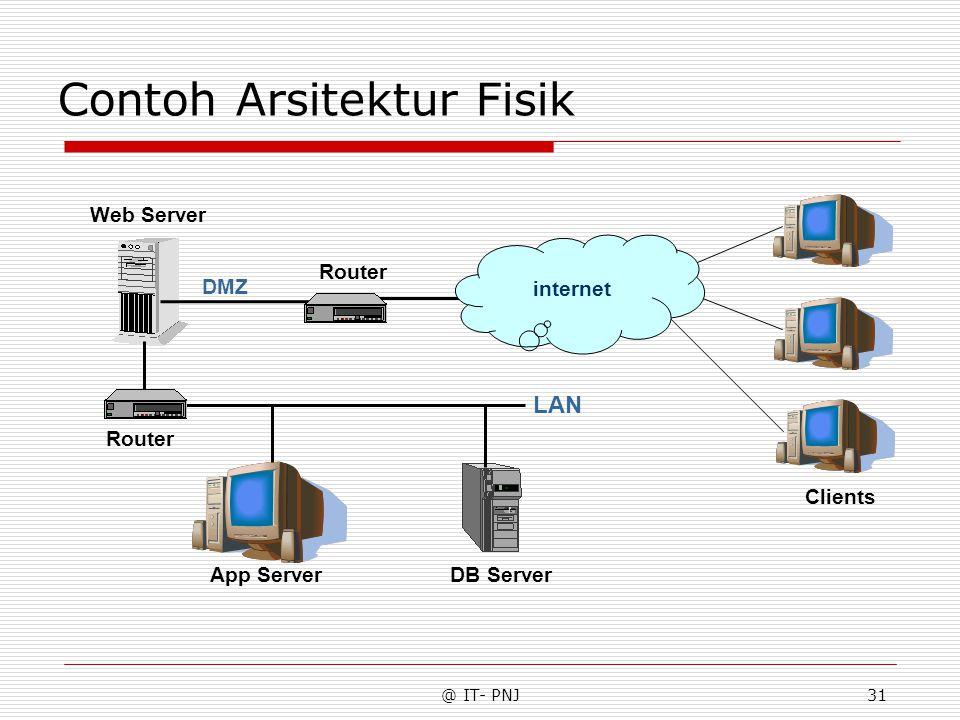 @ IT- PNJ31 Contoh Arsitektur Fisik LAN internet Web Server App ServerDB Server Router DMZ Router Clients