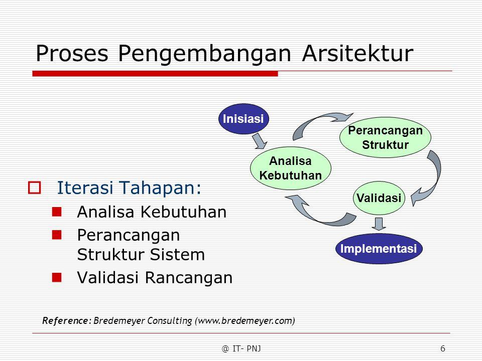 @ IT- PNJ6 Proses Pengembangan Arsitektur  Iterasi Tahapan: Analisa Kebutuhan Perancangan Struktur Sistem Validasi Rancangan Inisiasi Implementasi An