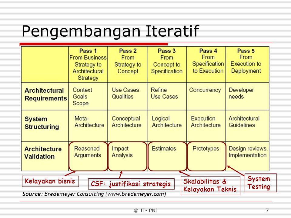 @ IT- PNJ7 Pengembangan Iteratif Source: Bredemeyer Consulting (www.bredemeyer.com) Kelayakan bisnis CSF: justifikasi strategis Skalabilitas & Kelayakan Teknis System Testing