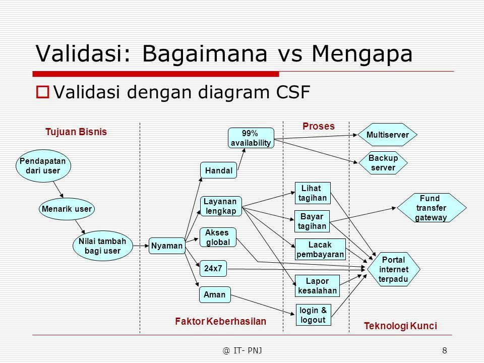 @ IT- PNJ8 Validasi: Bagaimana vs Mengapa  Validasi dengan diagram CSF Pendapatan dari user Menarik user Nilai tambah bagi user Aman 24x7 Nyaman Laya