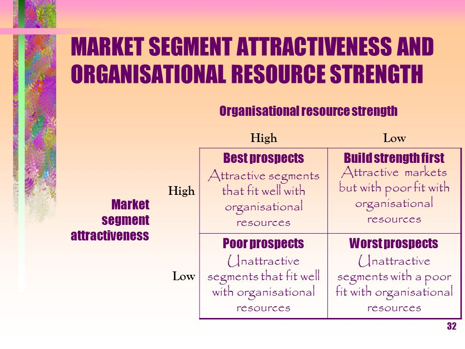 31 IMPLEMENTING MARKET SEGMENTATION 3. Sources of implementation problems Organisation structure Internal politics Corporate culture Information and r