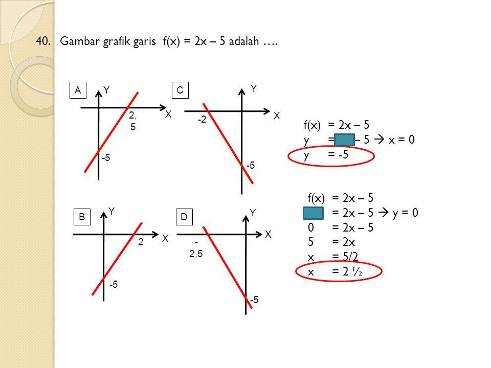 40.Gambar grafik garis f(x) = 2x – 5 adalah …. f(x) = 2x – 5 y = 2x – 5  x = 0 y= -5 X X X X Y Y Y Y AC BD -5 2 -2 - 2,5 -5 2, 5 f(x) = 2x – 5 y = 2x