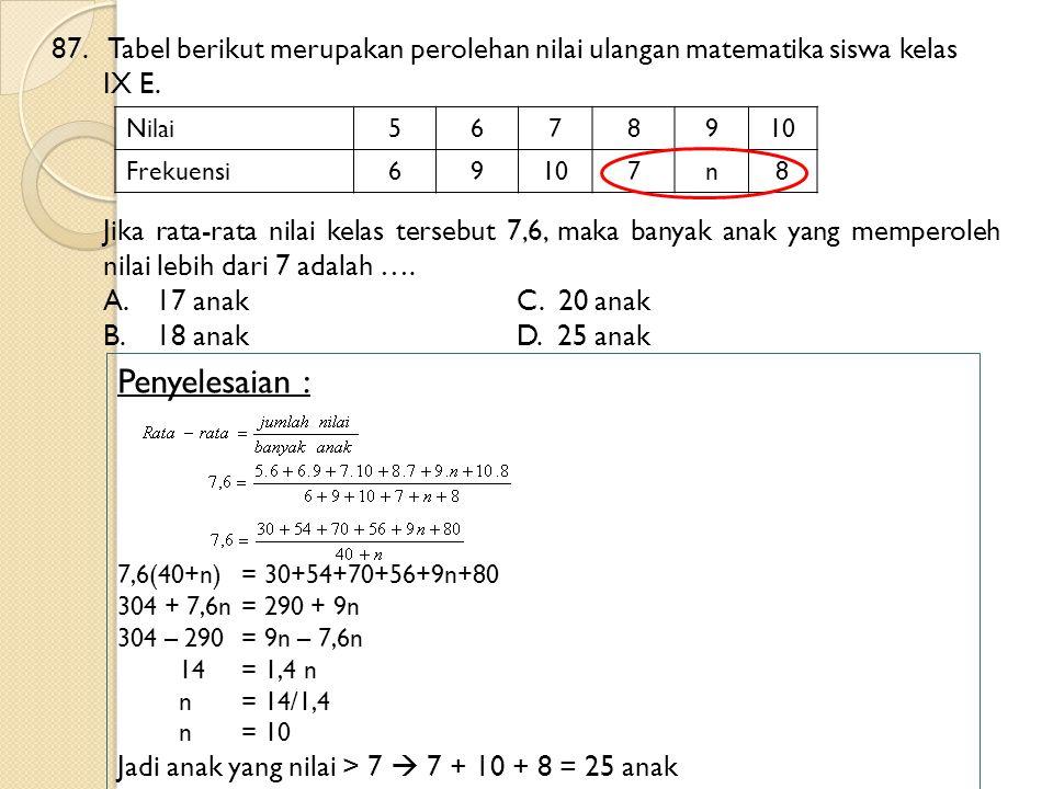 87. Tabel berikut merupakan perolehan nilai ulangan matematika siswa kelas IX E. Jika rata-rata nilai kelas tersebut 7,6, maka banyak anak yang memper