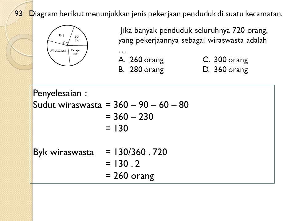 93 Diagram berikut menunjukkan jenis pekerjaan penduduk di suatu kecamatan. Jika banyak penduduk seluruhnya 720 orang, yang pekerjaannya sebagai wiras