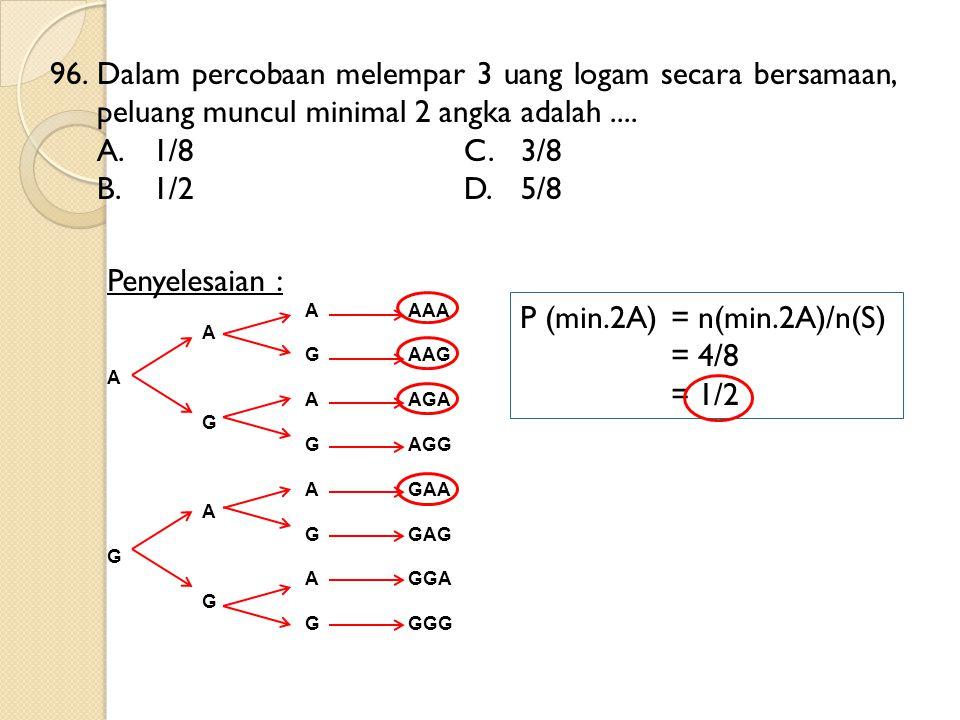 96.Dalam percobaan melempar 3 uang logam secara bersamaan, peluang muncul minimal 2 angka adalah.... A.1/8C.3/8 B.1/2D.5/8 Penyelesaian : AAAA A GAAG