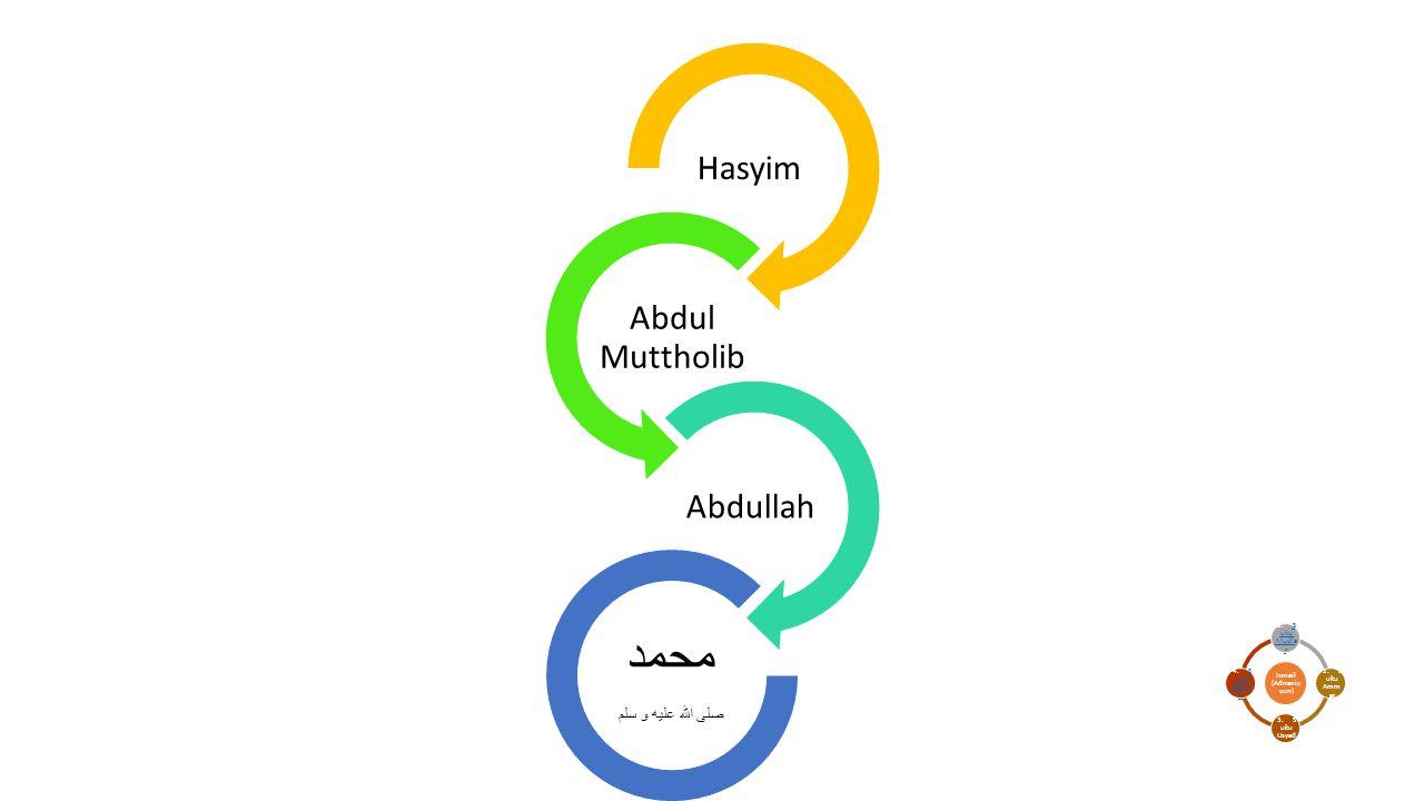 Hasyim Abdul Muttholib Abdullah محمد صلى الله عليه و سلم Ismail (Adnaniy yun) 1. Su ku Mudla rSu ku Mudla r 2. Su ku Amm ar 3. Su ku Usyad 4. Su ku Ra