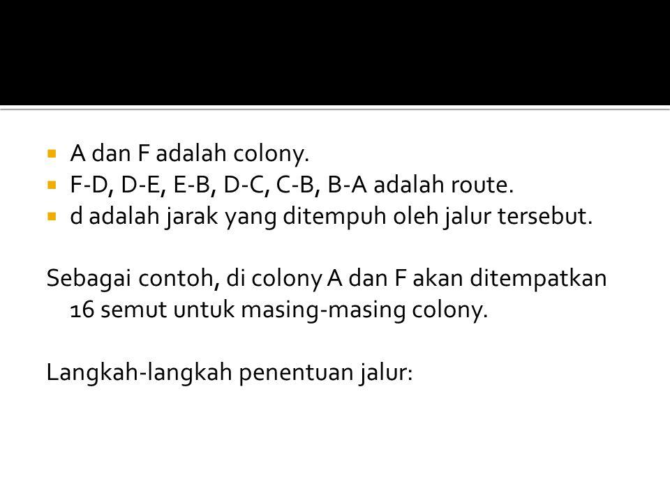  A dan F adalah colony.  F-D, D-E, E-B, D-C, C-B, B-A adalah route.  d adalah jarak yang ditempuh oleh jalur tersebut. Sebagai contoh, di colony A