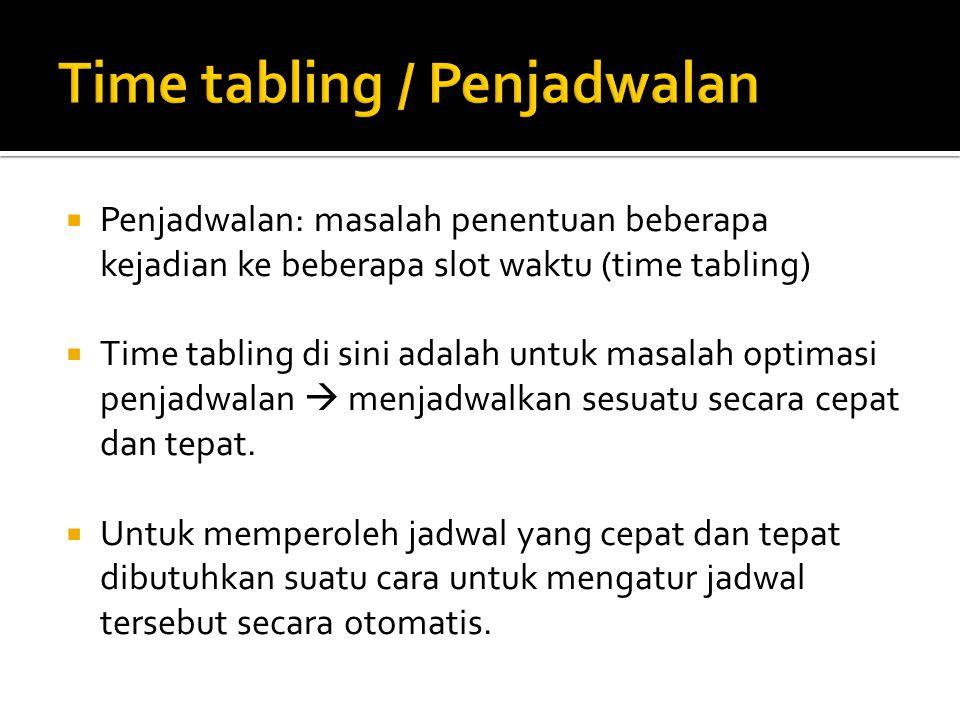  Penjadwalan: masalah penentuan beberapa kejadian ke beberapa slot waktu (time tabling)  Time tabling di sini adalah untuk masalah optimasi penjadwa