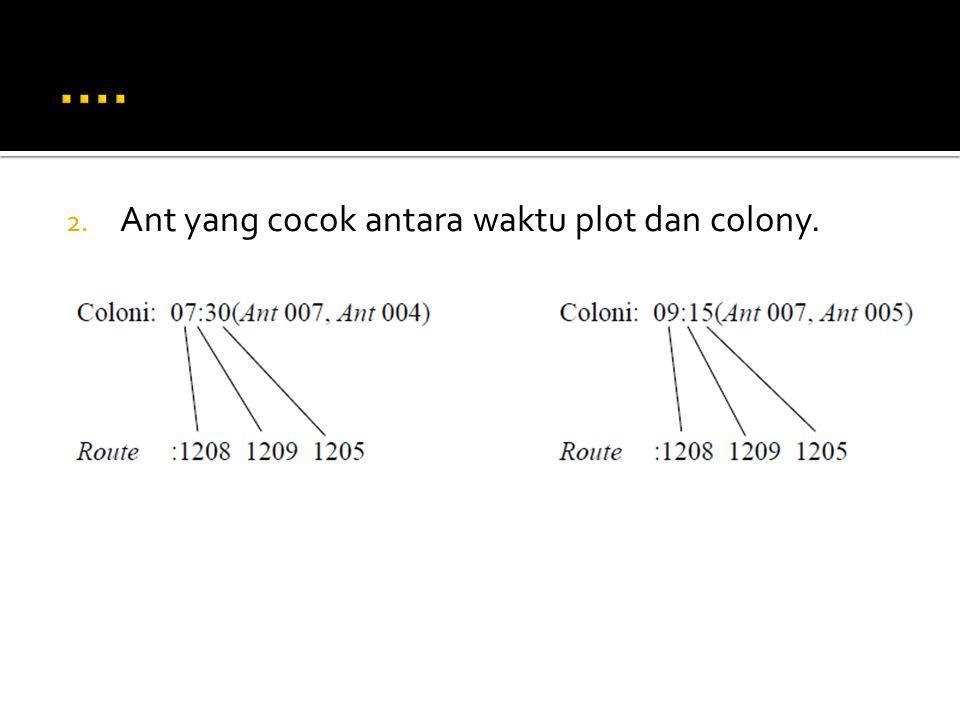 2. Ant yang cocok antara waktu plot dan colony.