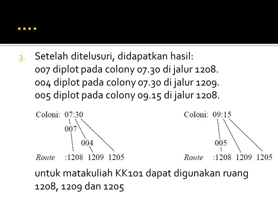 3. Setelah ditelusuri, didapatkan hasil: 007 diplot pada colony 07.30 di jalur 1208. 004 diplot pada colony 07.30 di jalur 1209. 005 diplot pada colon