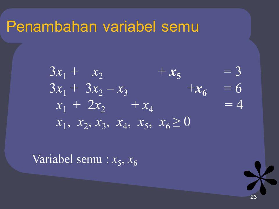 23 Penambahan variabel semu 3x 1 + x 2 + x 5 = 3 3x 1 + 3x 2 – x 3 +x 6 = 6 x 1 + 2x 2 + x 4 = 4 x 1, x 2, x 3, x 4, x 5, x 6 ≥ 0 Variabel semu : x 5,