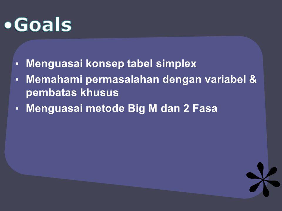 Menguasai konsep tabel simplex Memahami permasalahan dengan variabel & pembatas khusus Menguasai metode Big M dan 2 Fasa