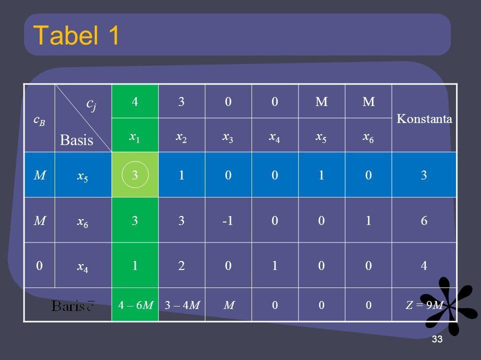 Tabel 1 cBcB 4300MM Konstanta x1x1 x2x2 x3x3 x4x4 x5x5 x6x6 Mx5x5 3100103 Mx6x6 330016 0x4x4 1201004 4 – 6M3 – 4MM000Z = 9M 33 Basis cjcj