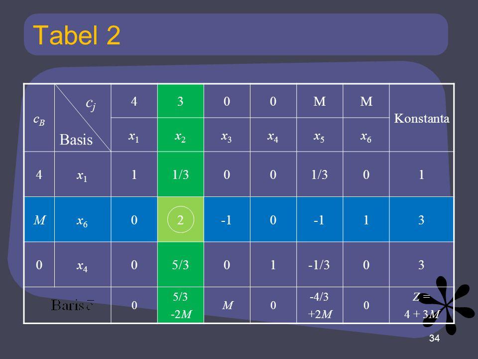 Tabel 2 cBcB 4300MM Konstanta x1x1 x2x2 x3x3 x4x4 x5x5 x6x6 4x1x1 11/300 01 Mx6x6 020 13 0x4x4 05/301-1/303 0 5/3 -2M M0 -4/3 +2M 0 Z = 4 + 3M 34 Basi