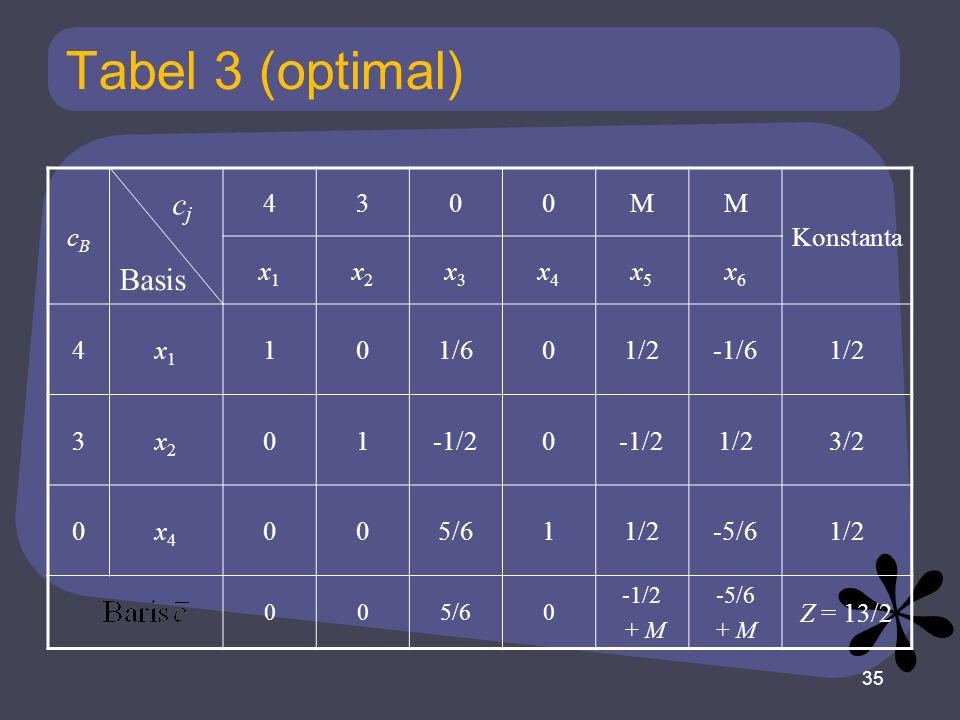 Tabel 3 (optimal) cBcB 4300MM Konstanta x1x1 x2x2 x3x3 x4x4 x5x5 x6x6 4x1x1 101/601/2-1/61/2 3x2x2 01-1/20 1/23/2 0x4x4 005/611/2-5/61/2 005/60 -1/2 + M -5/6 + M Z = 13/2 35 Basis cjcj