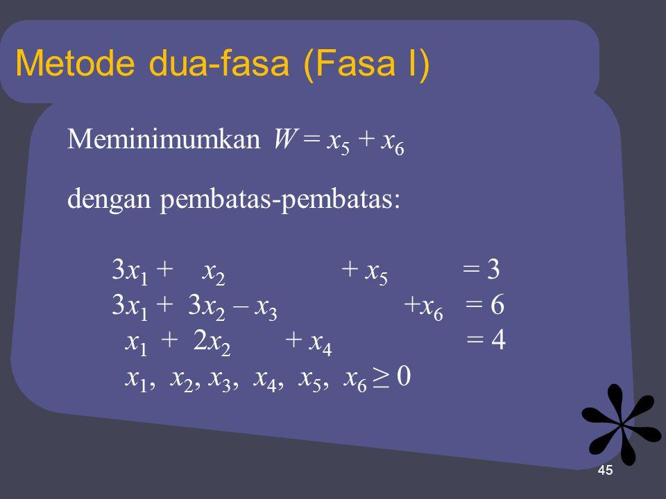 45 Metode dua-fasa (Fasa I) Meminimumkan W = x 5 + x 6 dengan pembatas-pembatas: 3x 1 + x 2 + x 5 = 3 3x 1 + 3x 2 – x 3 +x 6 = 6 x 1 + 2x 2 + x 4 = 4