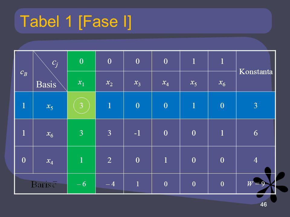 Tabel 1 [Fase I] cBcB 000011 Konstanta x1x1 x2x2 x3x3 x4x4 x5x5 x6x6 1x5x5 3100103 1x6x6 330016 0x4x4 1201004 – 6 – 41000W = 9 46 Basis cjcj