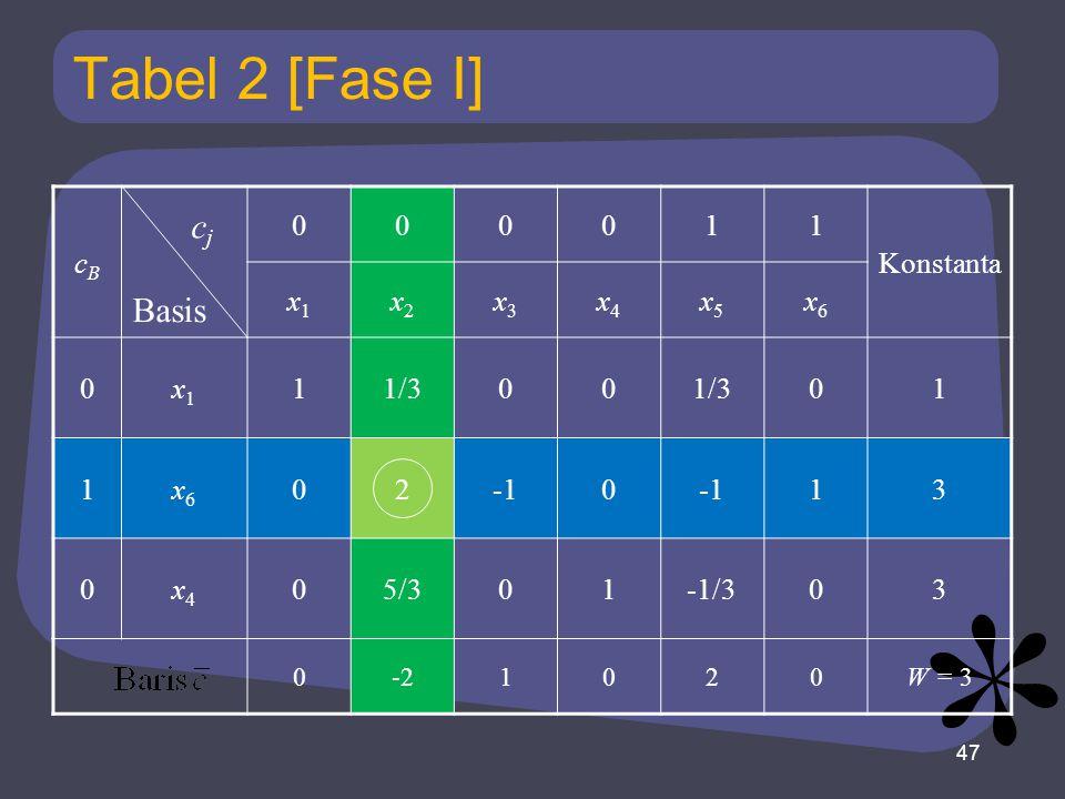 Tabel 2 [Fase I] cBcB 000011 Konstanta x1x1 x2x2 x3x3 x4x4 x5x5 x6x6 0x1x1 11/300 01 1x6x6 020 13 0x4x4 05/301-1/303 0-21020W = 3 47 Basis cjcj