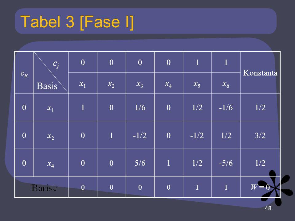 Tabel 3 [Fase I] cBcB 000011 Konstanta x1x1 x2x2 x3x3 x4x4 x5x5 x6x6 0x1x1 101/601/2-1/61/2 0x2x2 01-1/20 1/23/2 0x4x4 005/611/2-5/61/2 000011 W = 0 48 Basis cjcj