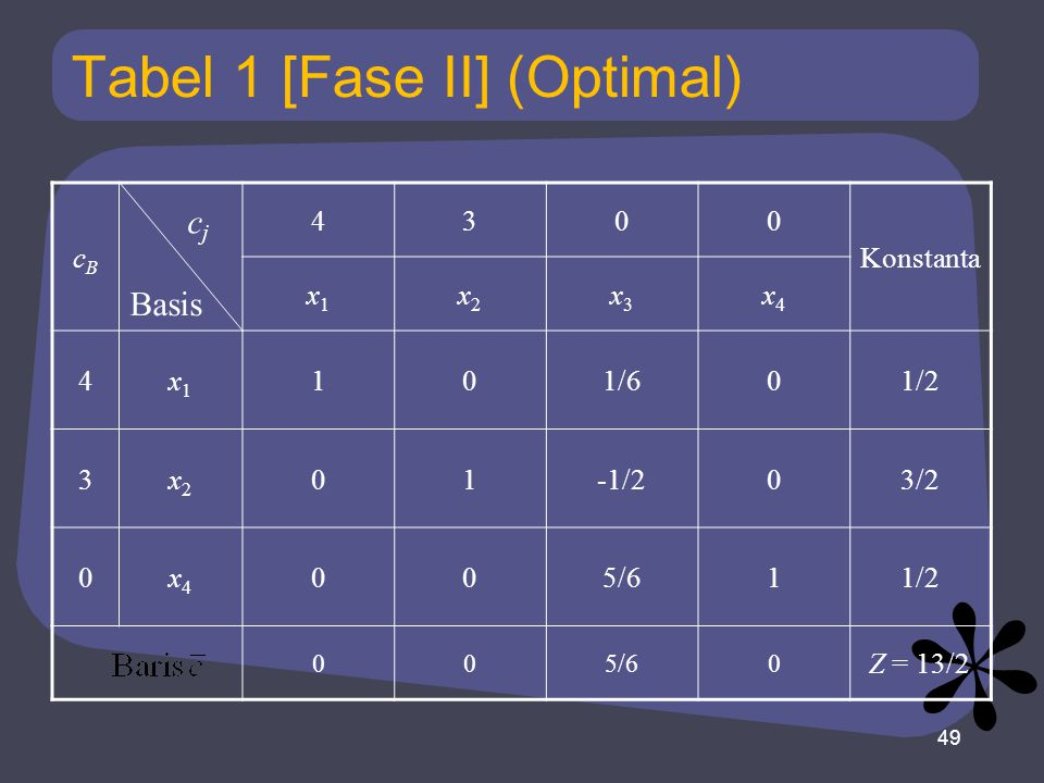 Tabel 1 [Fase II] (Optimal) cBcB 4300 Konstanta x1x1 x2x2 x3x3 x4x4 4x1x1 101/601/2 3x2x2 01-1/203/2 0x4x4 005/611/2 005/60 Z = 13/2 49 Basis cjcj