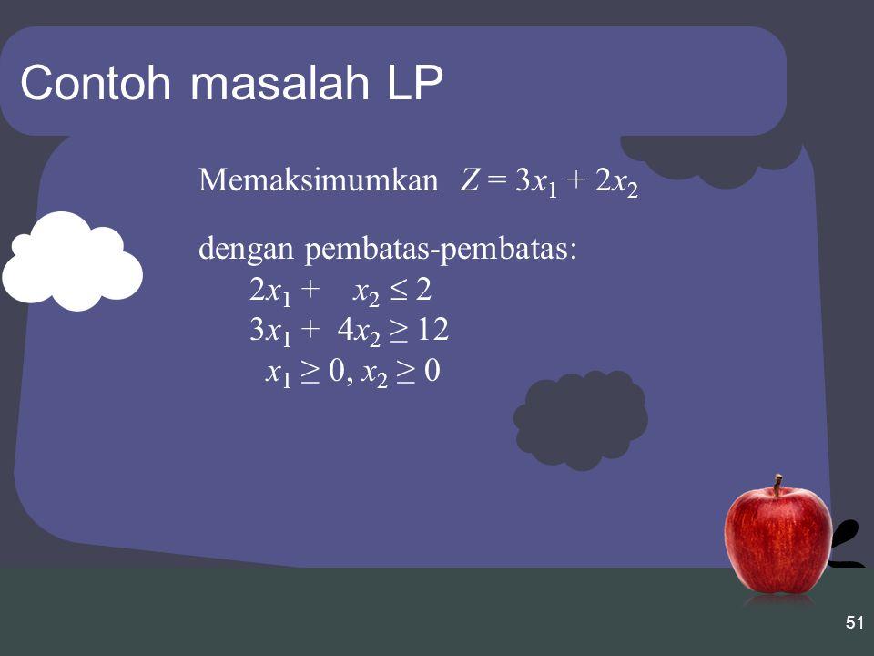 51 Contoh masalah LP Memaksimumkan Z = 3x 1 + 2x 2 dengan pembatas-pembatas: 2x 1 + x 2  2 3x 1 + 4x 2 ≥ 12 x 1 ≥ 0, x 2 ≥ 0