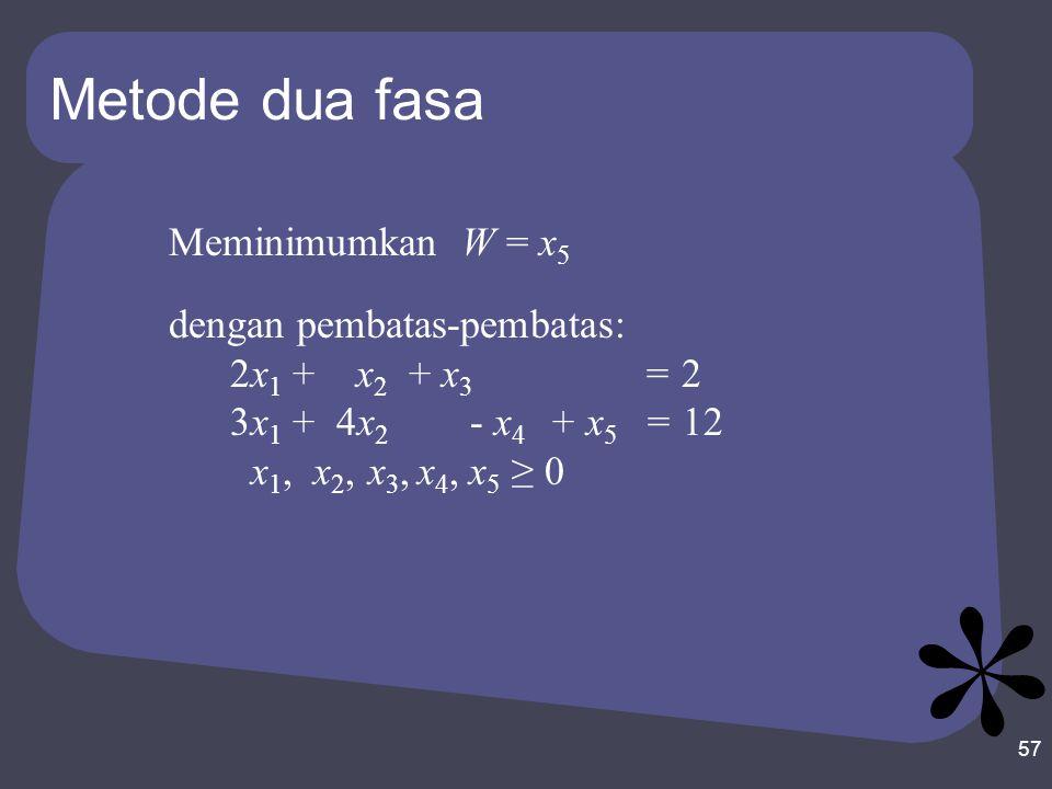 Metode dua fasa 57 Meminimumkan W = x 5 dengan pembatas-pembatas: 2x 1 + x 2 + x 3 = 2 3x 1 + 4x 2 - x 4 + x 5 = 12 x 1, x 2, x 3, x 4, x 5 ≥ 0