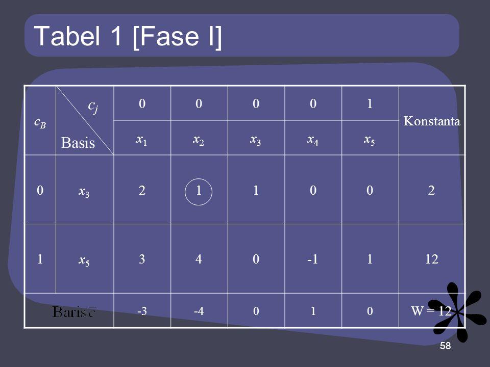 Tabel 1 [Fase I] cBcB 00001 Konstanta x1x1 x2x2 x3x3 x4x4 x5x5 0x3x3 211002 1x5x5 340112 -3-4010 W = 12 58 Basis cjcj