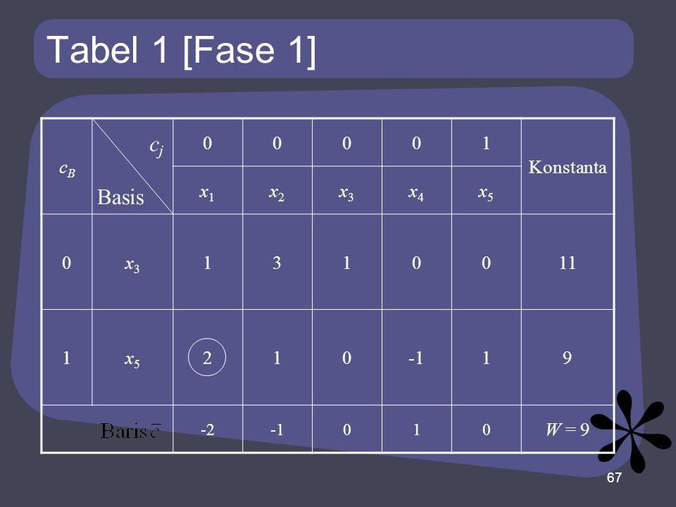 Tabel 1 [Fase 1] cBcB 00001 Konstanta x1x1 x2x2 x3x3 x4x4 x5x5 0x3x3 1310011 1x5x5 21019 -2010 W = 9 67 Basis cjcj