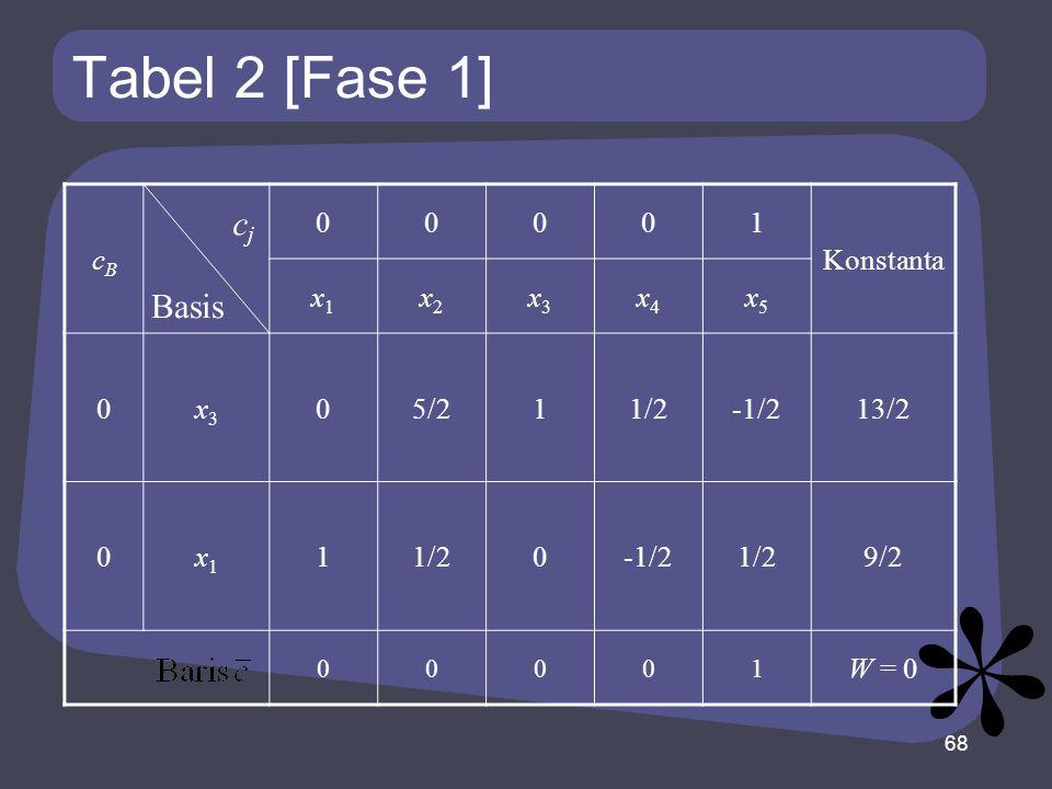 Tabel 2 [Fase 1] cBcB 00001 Konstanta x1x1 x2x2 x3x3 x4x4 x5x5 0x3x3 05/211/2-1/213/2 0x1x1 11/20-1/21/29/2 00001 W = 0 68 Basis cjcj