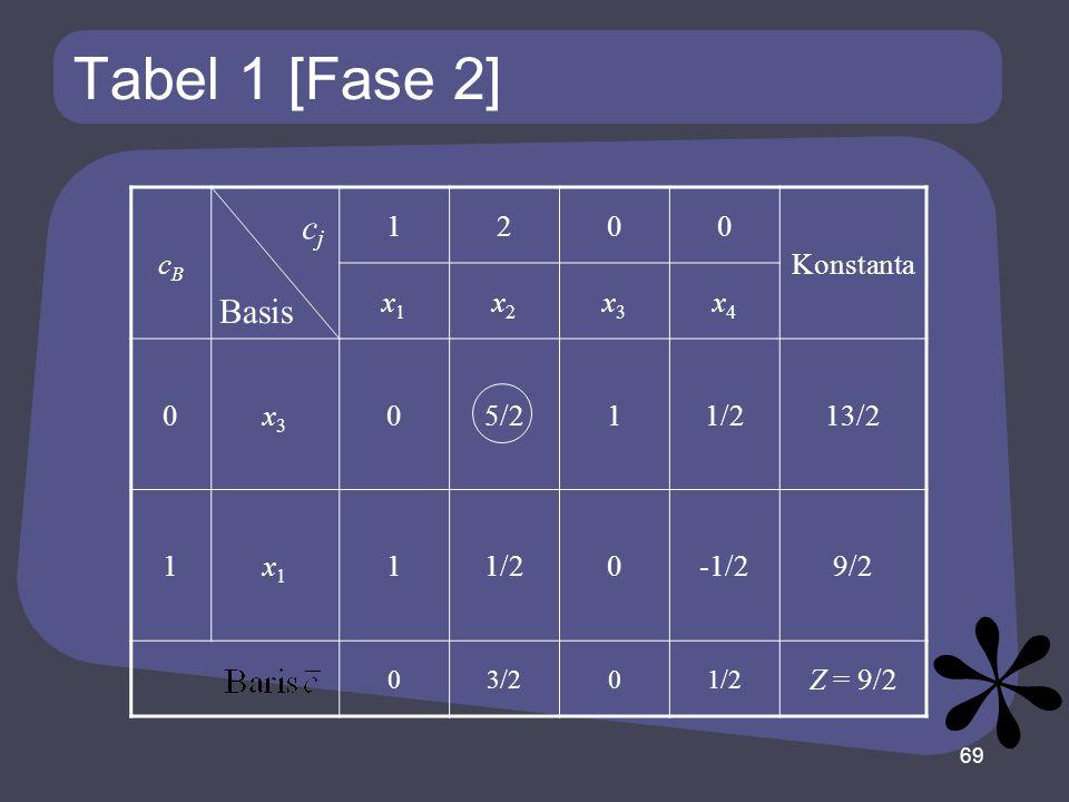 Tabel 1 [Fase 2] cBcB 1200 Konstanta x1x1 x2x2 x3x3 x4x4 0x3x3 05/211/213/2 1x1x1 11/20-1/29/2 03/201/2 Z = 9/2 69 Basis cjcj