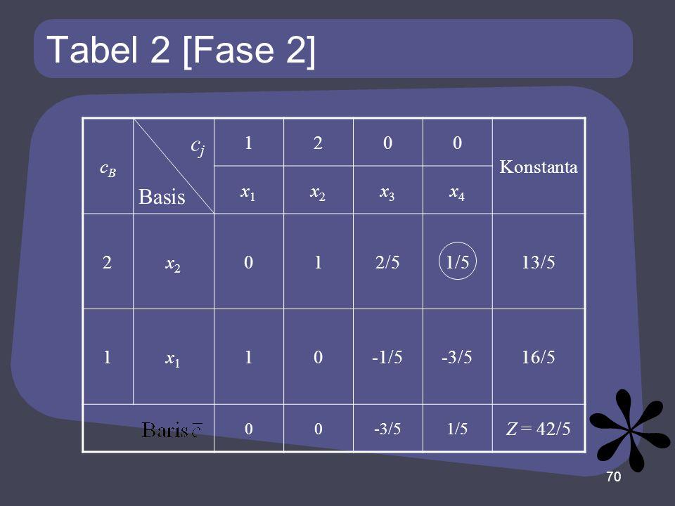 Tabel 2 [Fase 2] cBcB 1200 Konstanta x1x1 x2x2 x3x3 x4x4 2x2x2 012/51/513/5 1x1x1 10-1/5-3/516/5 00-3/51/5 Z = 42/5 70 Basis cjcj