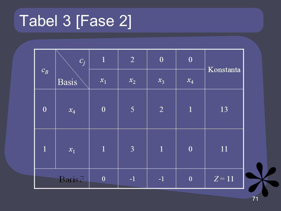 Tabel 3 [Fase 2] cBcB 1200 Konstanta x1x1 x2x2 x3x3 x4x4 0x4x4 052113 1x1x1 131011 0 0 Z = 11 71 Basis cjcj