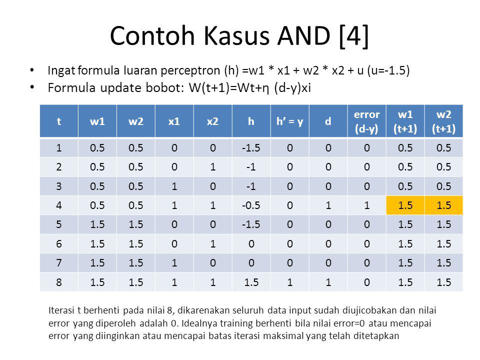 Contoh Kasus AND [4] Ingat formula luaran perceptron (h) =w1 * x1 + w2 * x2 + u (u=-1.5) Formula update bobot: W(t+1)=Wt+η (d-y)xi tw1w2x1x2hh' = yd e