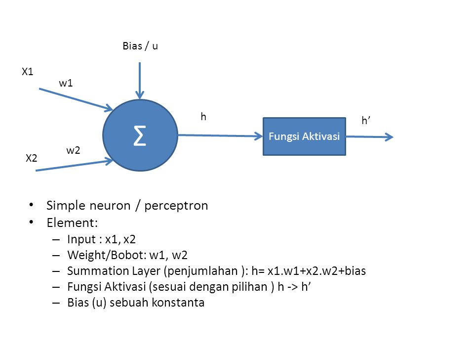 Simple neuron / perceptron Element: – Input : x1, x2 – Weight/Bobot: w1, w2 – Summation Layer (penjumlahan ): h= x1.w1+x2.w2+bias – Fungsi Aktivasi (s